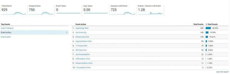 Google Analytics Event Actions