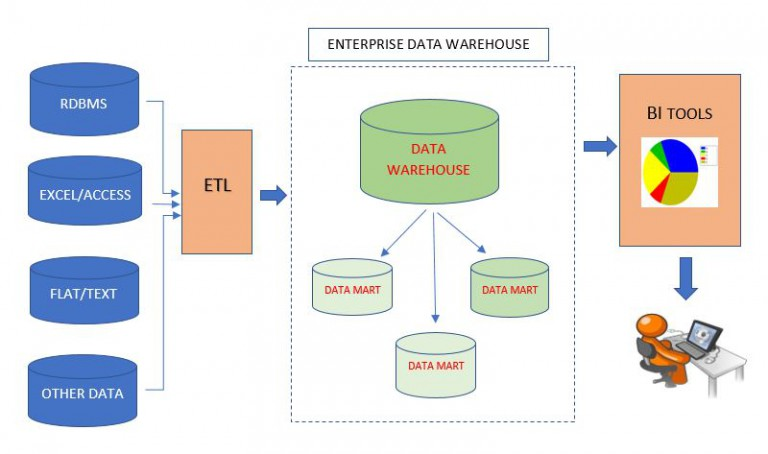 Data warehouse flow chart