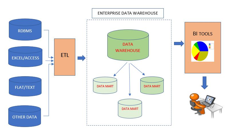 Flowchart: How does an Enterprise Data Warehouse Work? - Exsilio Blog